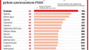 Miasta najbardziej zanieczyszczone pyłem zawieszonym PM10