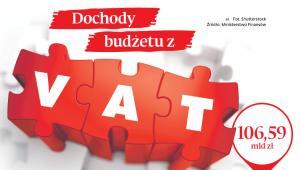 Dochody budżetu z VAT