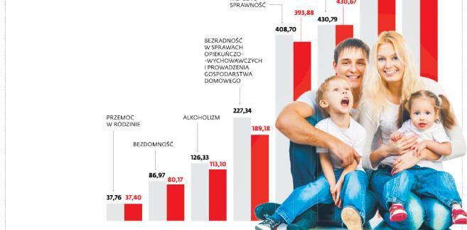 Mniej rodzin pod opieką pomocy społecznej