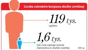 Liczba członków korpusu służby cywilnej