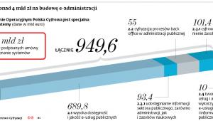 Mamy ponad 4 mld zł na budowę e-administracji