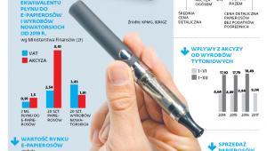 Akcyza na e-papierosy