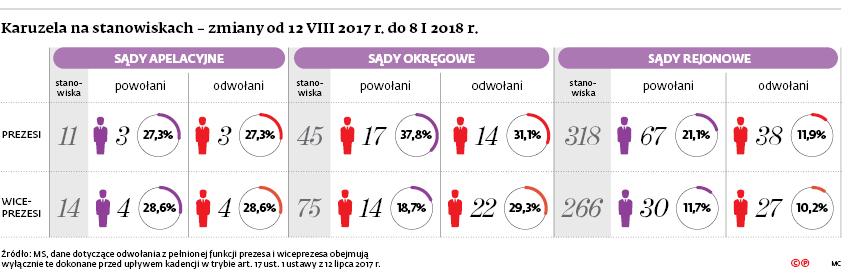 Karuzela na stanowiskach – zmiany od 12 VIII 2017 r. do 8 I 2018 r.