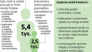 Zatrudnienie w Wodach Polskich