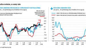 Gospodarka rośnie, a ceny nie