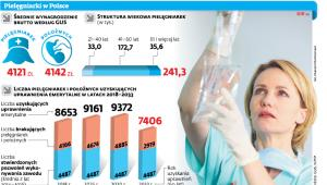 Pielęgniarki w Polsce