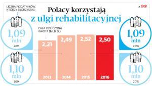Polacy korzystają z ulgi rehabilitacyjnej