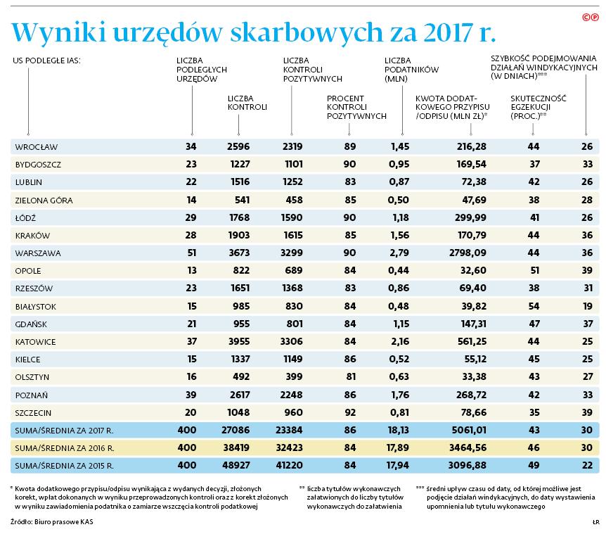 Wyniki urzędów skarbowych za 2017 r.