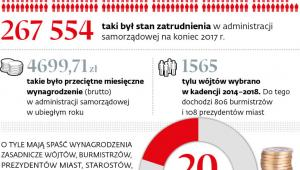 Samorząd w liczbach