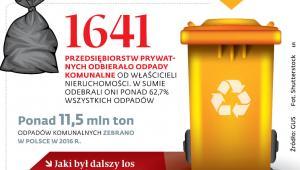 Sytuacja na rynku odpadów