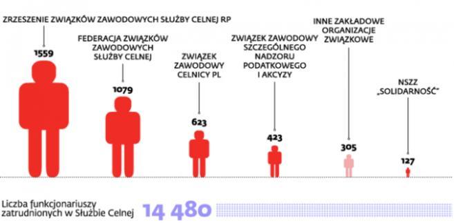 Liczba członków poszczególnych związków