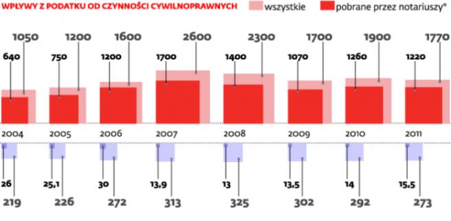 Dochody podatkowe samorządów (mln zł)