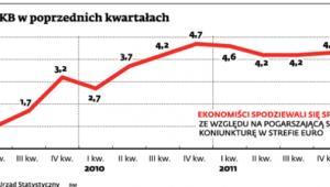 Jak rósł PKB w poprzednich kwartałach