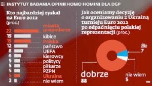 Wyniki badań przeprowadzonych przez Homo Homini dla DGP nt. Euro 2012