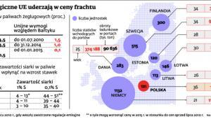 Wymogi ekologiczne UE uderzają w ceny frachtu