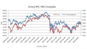 Zmiany WIG i WIG Energetyka