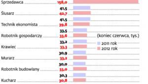 Zawody, w których jest najwięcej bezrobotnych
