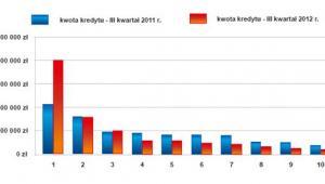 Największe kwoty prób wyłudzeń kredytów: III kwartał 2011/2012 r.
