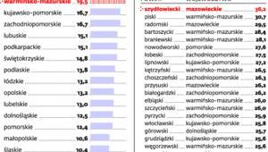 Stopa bezrobocie w poszczególnych województwach* (proc.)