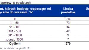 Aktywność deweloperów w powiatach