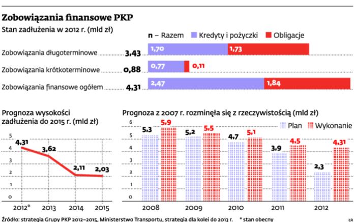 Zobowiązania finansowe PKP
