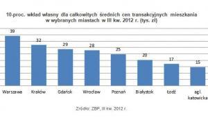 10-proc. wkład własny dla całkowitych średnich cen transakcyjnych