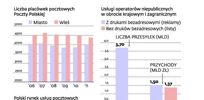 Wzrost liczby operatorów alternatywnych na rynku pocztowym