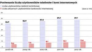 Porównanie liczby użytkowników telefonów i kont internetowych