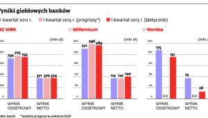 Wyniki giełdowych banków