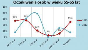 Oczekiwania osób w wieku 55-65 lat