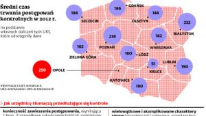 Średni czas trwania postępowań kontrolnych w 2012 r.