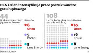 PKN Orlen intensyfikuje prace poszukiwawcze gazu łupkowego
