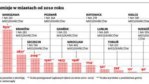 Eksmisje w miastach od 2010 roku