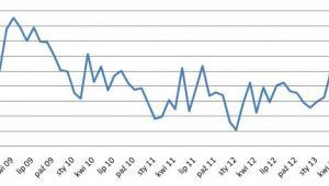 Kredyty konsumpcyjne - czerwiec 2013