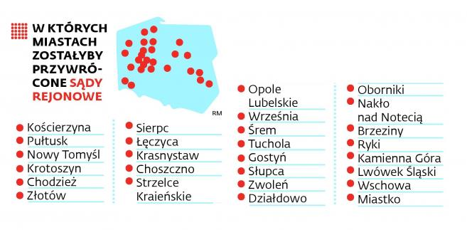 W których miastach zostałyby przywrócone sądy rejonowe