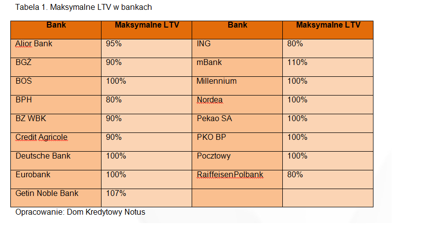 Maksymalne LTV w bankach