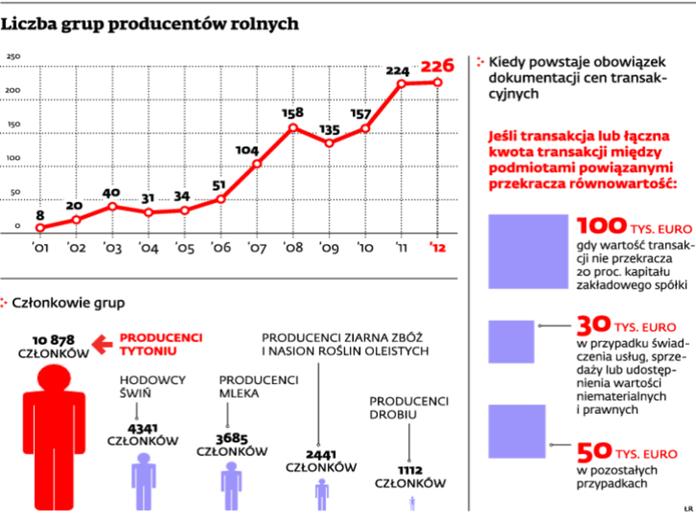 Liczba grup producentów rolnych
