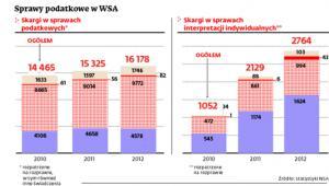 Sprawy podatkowe w WSA