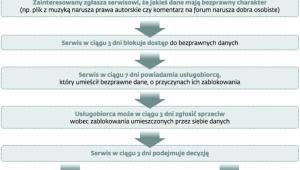 Procedura powiadamiania o naruszeniach prawa w sieci