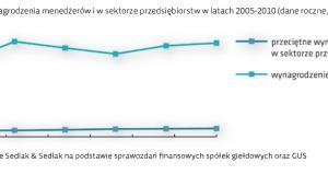 Wynagrodzenia menedżerów i w sektorze przedsiębiorstw w latach 2005-2010 (dane roczne, brutto w PLN)