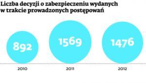 Liczba decyzji o zabezpieczeniu wydanych w trakcie prowadzonych postępowań