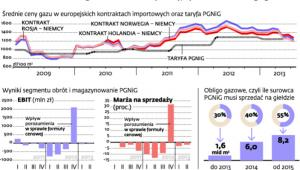 PGNiG traci na handlu gazem. Musi obniżyć ceny, by zrealizować obligo giełdowe