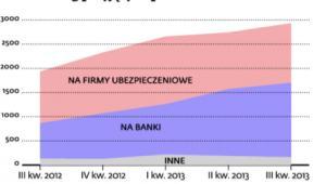 Liczba skarg przyjętych przez KNF