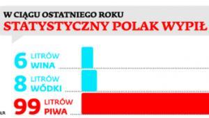 W ciągu ostatniego roku statystyczny Polak wypił...