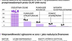 Ile wycieka z budżetu UE