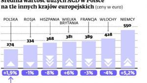 Średnia wartość dużych AGD w Polsce na tle innych krajów europejskich