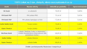 TOP5 Lokat na 5 tys. złotych, okres oszczędzania 6 m-cy