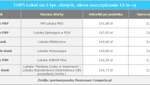 TOP5 Lokat na 5 tys. złotych, okres oszczędzania 12 m-cy