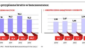 Składka przypisana brutto w bancassurance