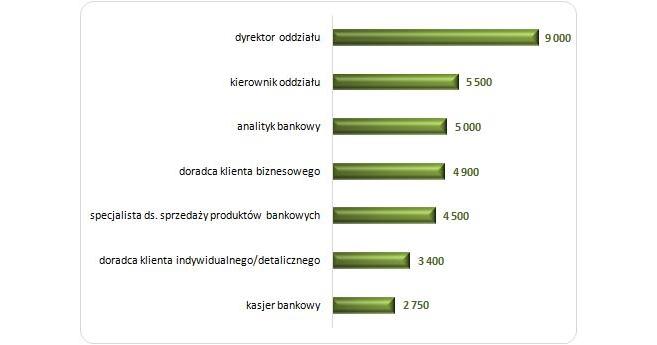 Mediana wynagrodzeń w bankowości na wybranych stanowiskach  w 2013 roku (w PLN)